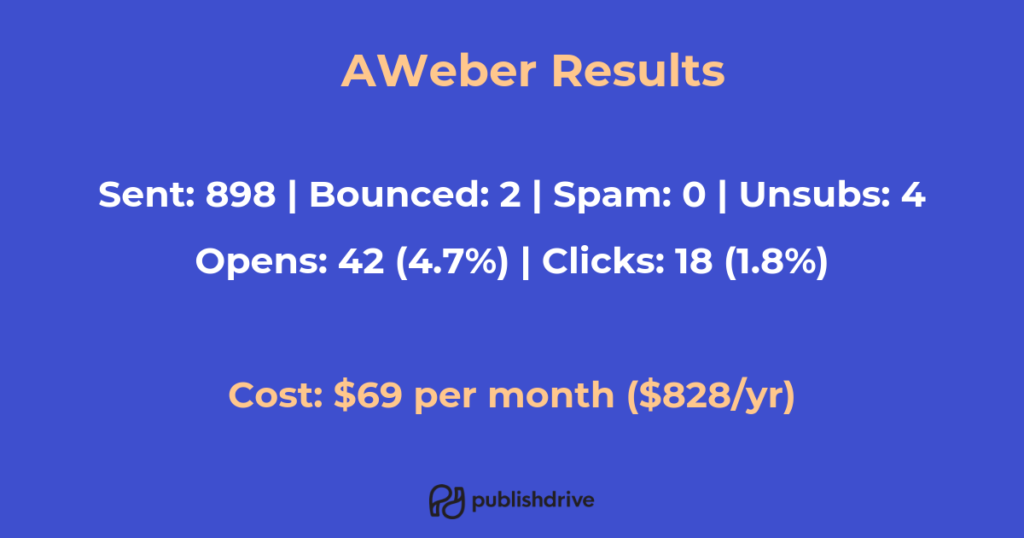 Alternatives to mailchimp - aweber comparison