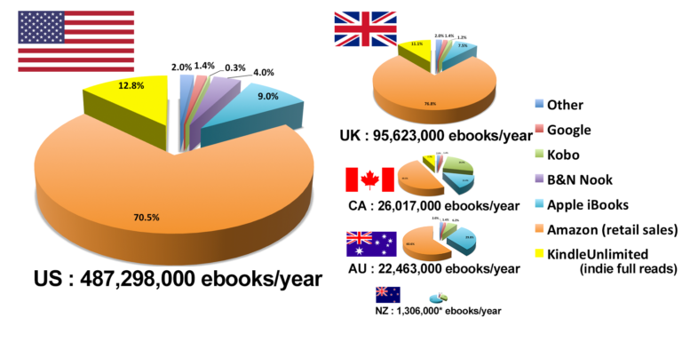 Worldwide eBook market distribution, including Amazon eBooks and more