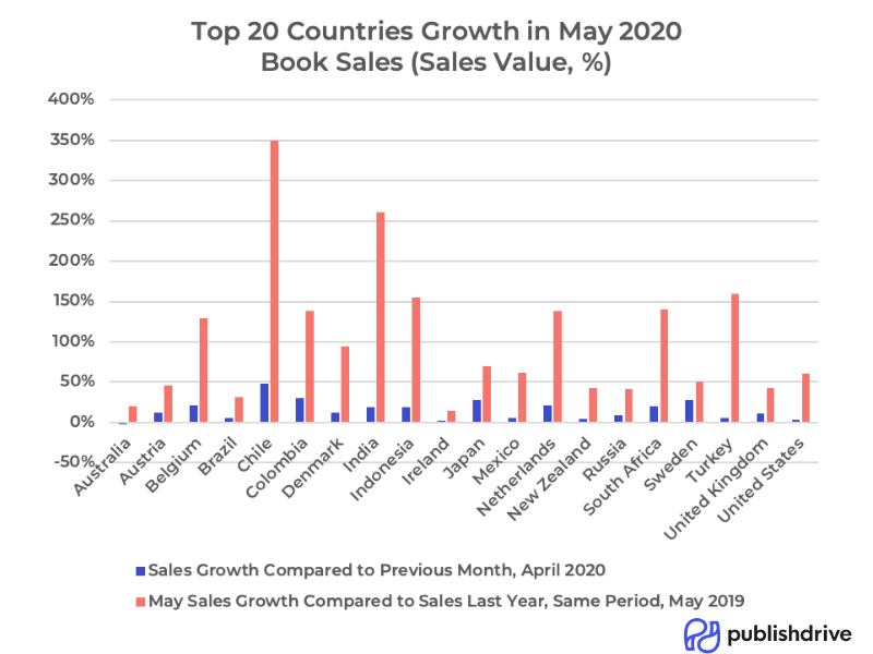 Top 20 countries' growth rate in May 2020, beyond Amazon ebook's market share.