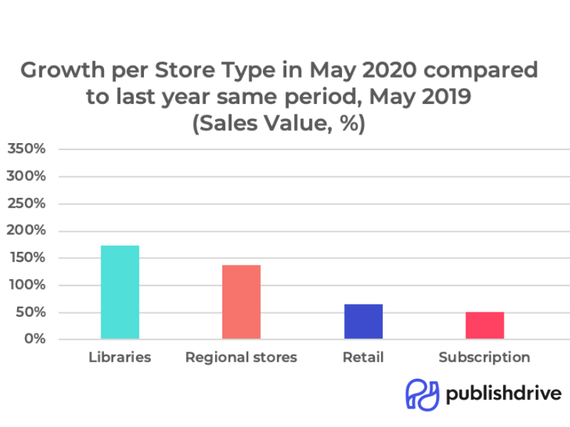 Growth in May 2020 compared to 2019 by store type, beyond Amazon ebook's market share.