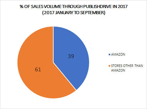 Sales volume chart in 2017 for Amazon eBooks