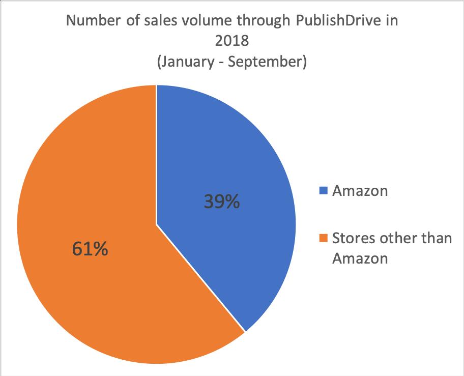 Sales volume chart in 2018