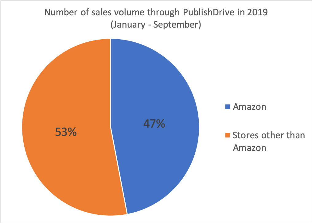 PublishDrive Amazon eBooks Banner