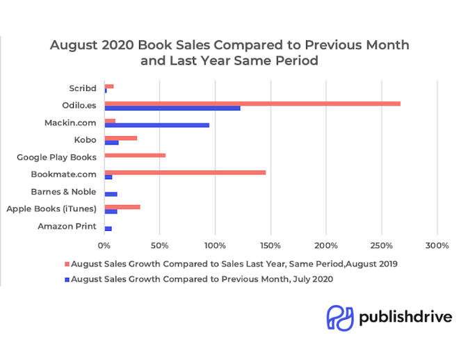 PublishDrive Book Sales in August 2020