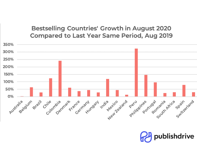 PublishDrive Bestselling Countries Growth