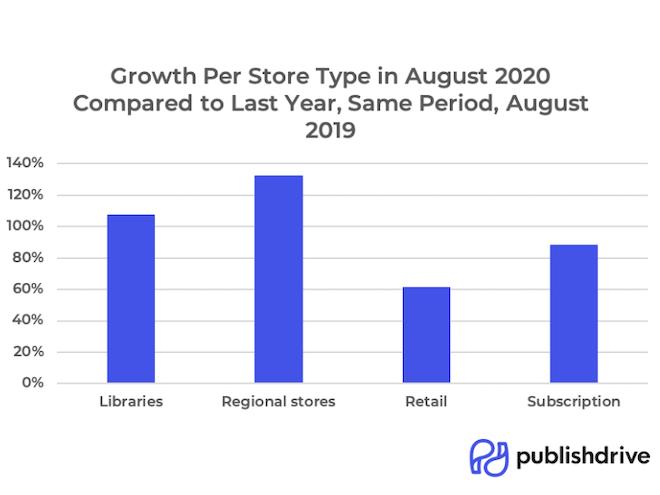 PublishDrive Growth Per Store Type