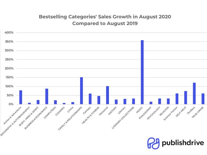 PublishDrive Bestselling Categories Sales Growth