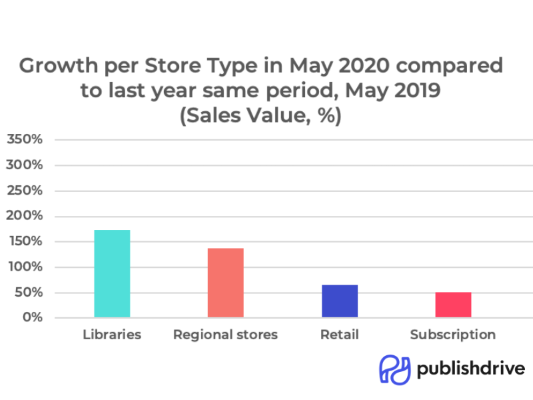 Market your book to libraries - Global growth per store type in 2020