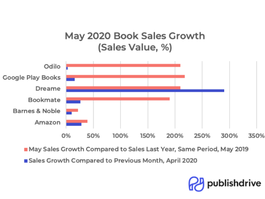Digital libraries are experiencing growth in sales.