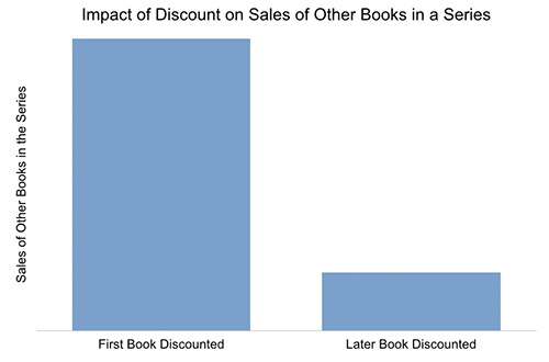 discounted ebook prices