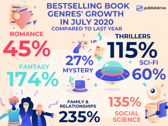 PublishDrive Bestselling Book Genres Growth in July 2020
