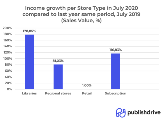 PublishDrive Income Growth Per Store Type in July 2020