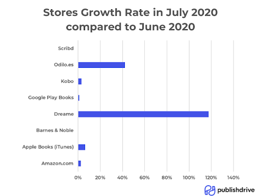 PublishDrive Stores Growth From June 2020 to July 2020