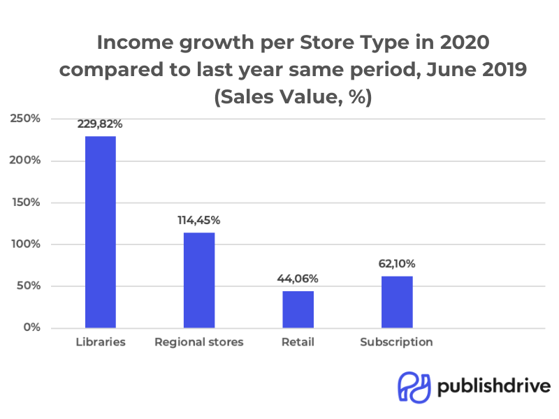 PublishDrive income growth per store type in June 2020 compared to 2019.