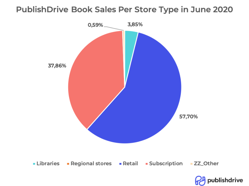 PublishDrive's book sales data per store type in June 2020