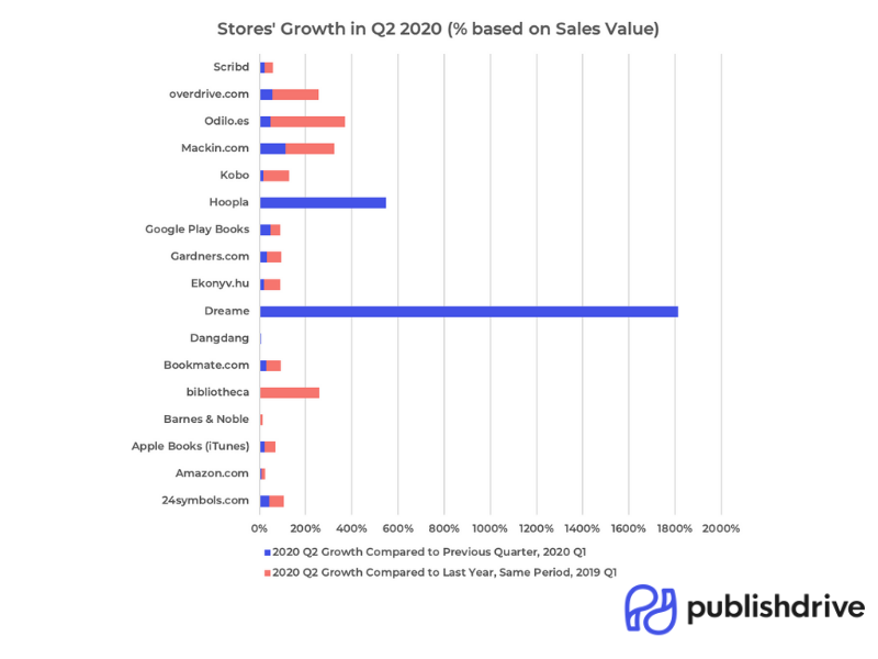 PublishDrive's sales growth in Q2 2020 by stores