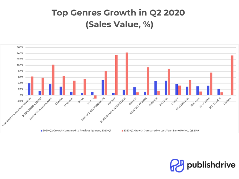 PublishDrive's top book genres growth in Q2 2020