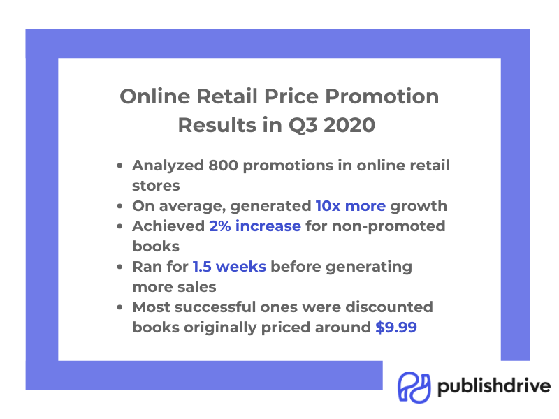 PublishDrive Online Retail Price Promotion Success