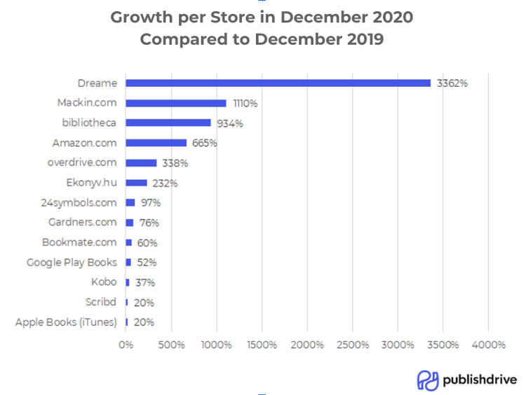 Growth per digital book store between 2019 and 2020