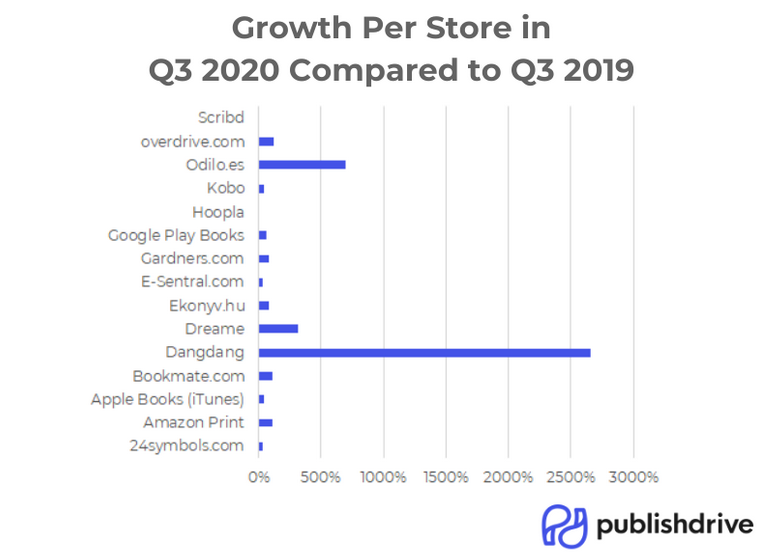 PublishDrive chart showing store growth between Q3 2020 and Q3 2019