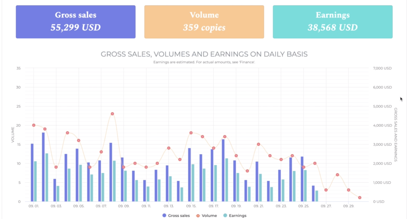 PublishDrive dashboard to track book sales and marketing performance