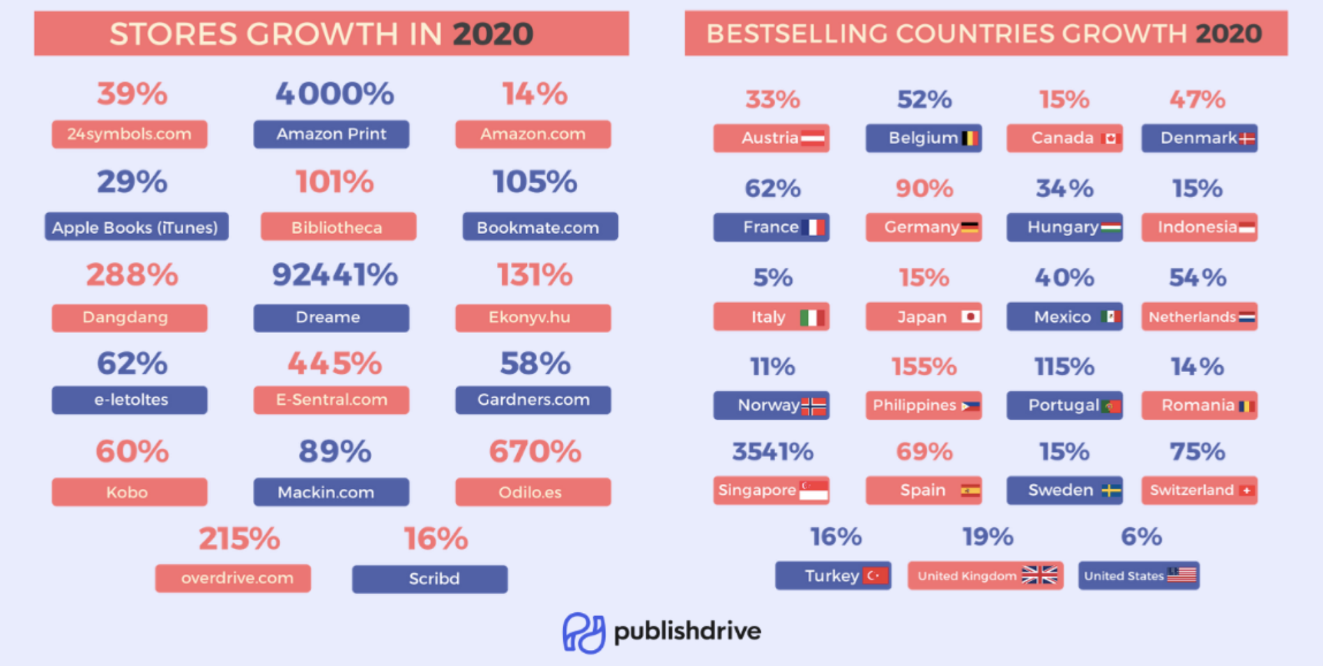 Growth of best self publishing companies in 2020