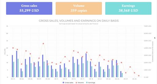 publishdrive track book sales