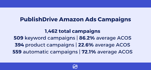 Amazon ad results from 1,400 campaigns by PublishDrive