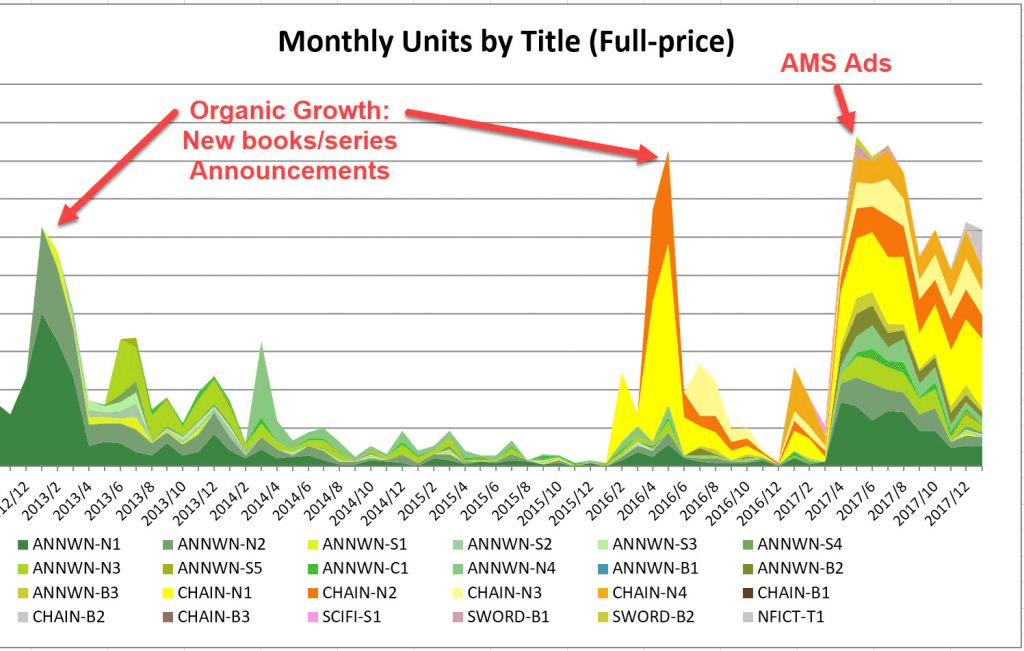A graph of Karen Myer's successful Amazon ad results