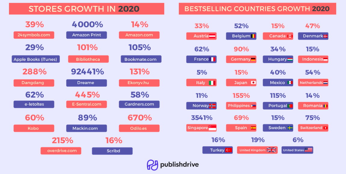 PublishDrive stores and countries growth in 2020