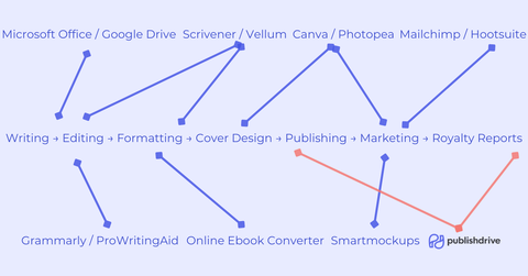 Best Self Publishing Software and Tools for Indies