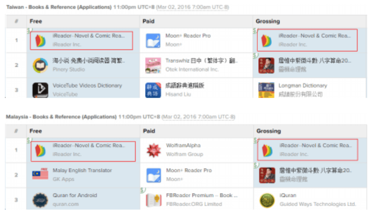 iReader sales performance across countries