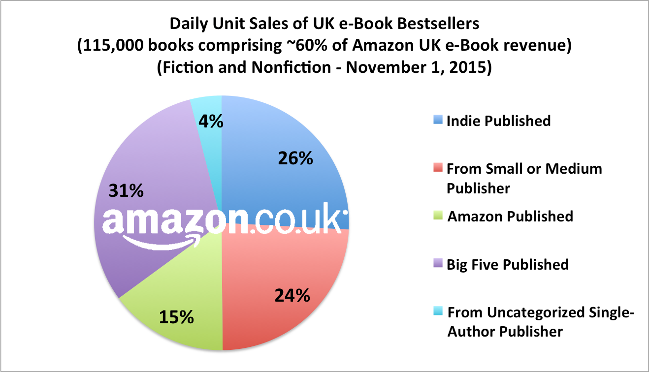 Amazon's Ebook Market Share - Is It Big Enough?