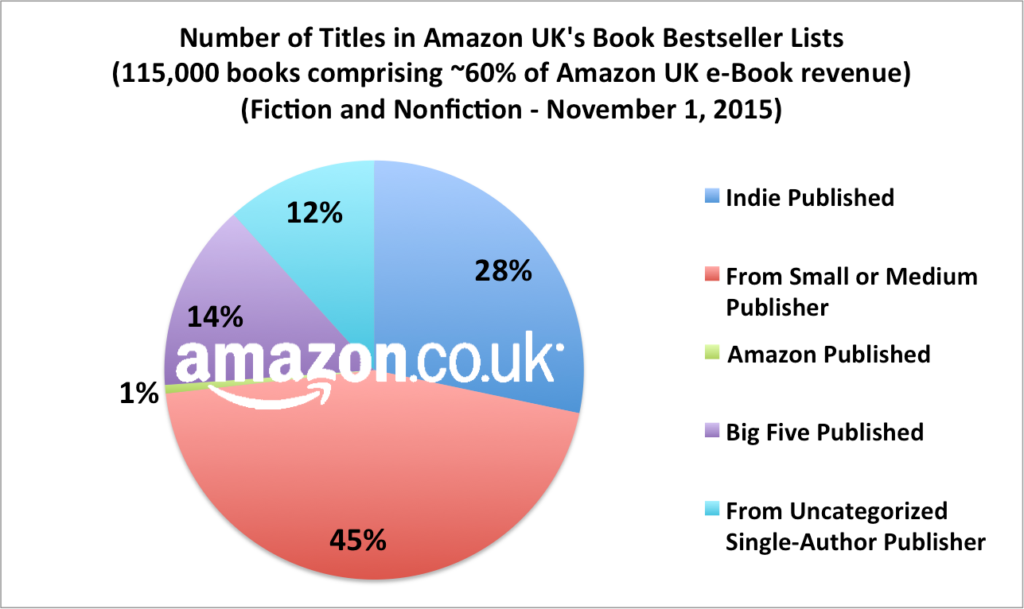 Number of titles in Amazon UK's book bestseller list