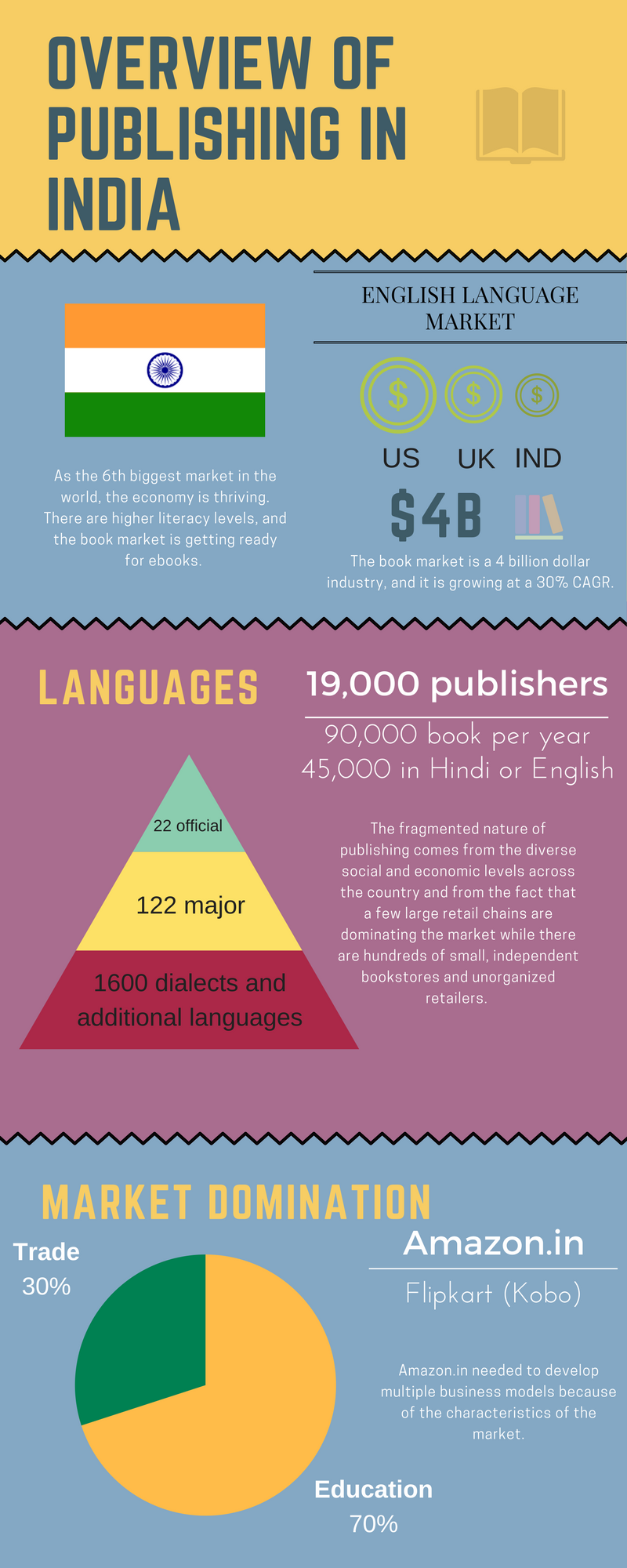 Overview of publishing in India
