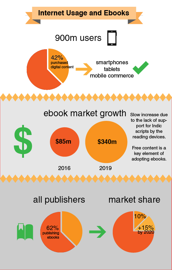 Internet usage and ebooks