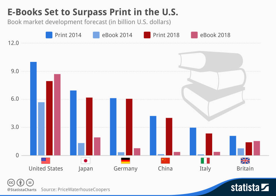 ebook publishing platform stats by country