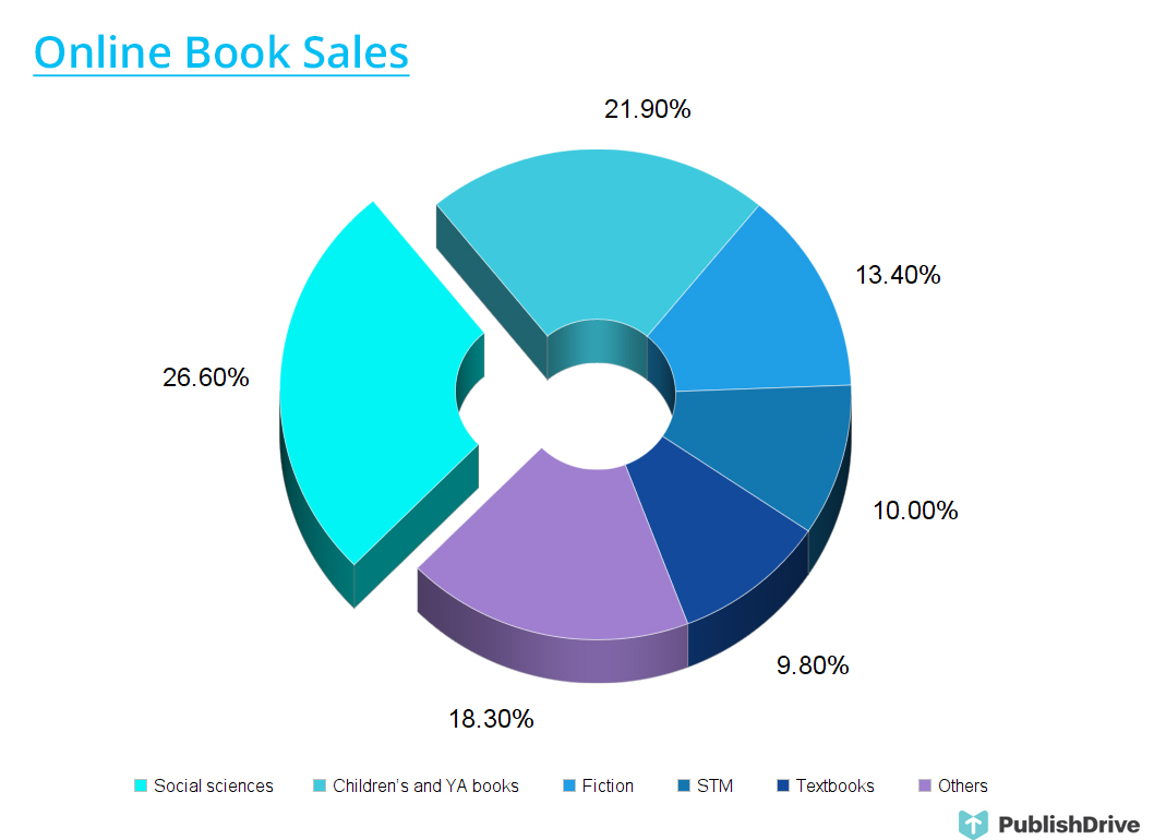 Chinese Book Market 2018 An Overview Of Trends Publishdrive