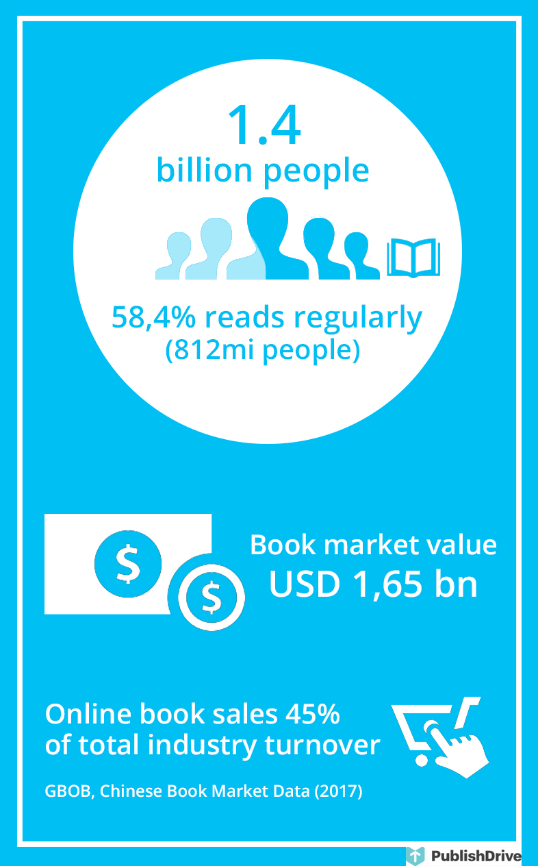 Chinese Book Market 2018, an Overview of Trends - PublishDrive